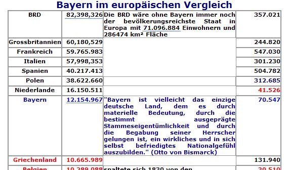 Bayern im europäischen Vergleich